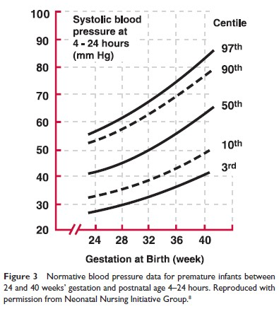 Heart & Circulation Disorders - Toronto Centre for Neonatal Health